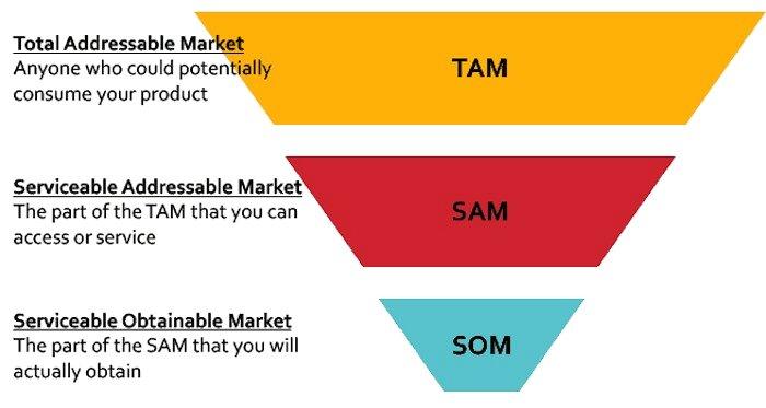 Cách xác định quy mô thị trường